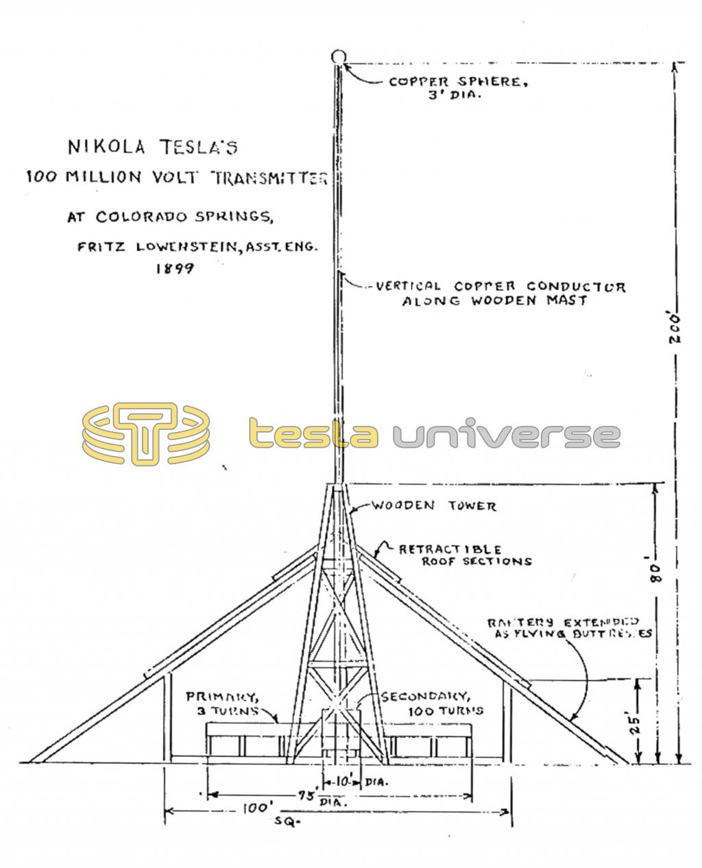 Overview diagram of Tesla's Colorado Springs Experimental Station