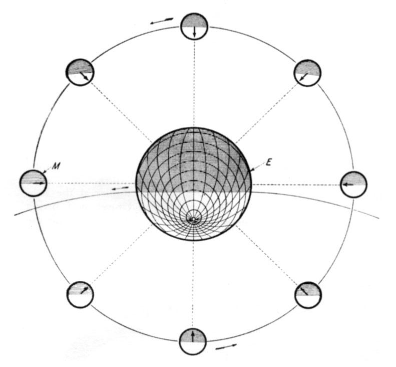 Tesla diagram relating to the moon's rotation