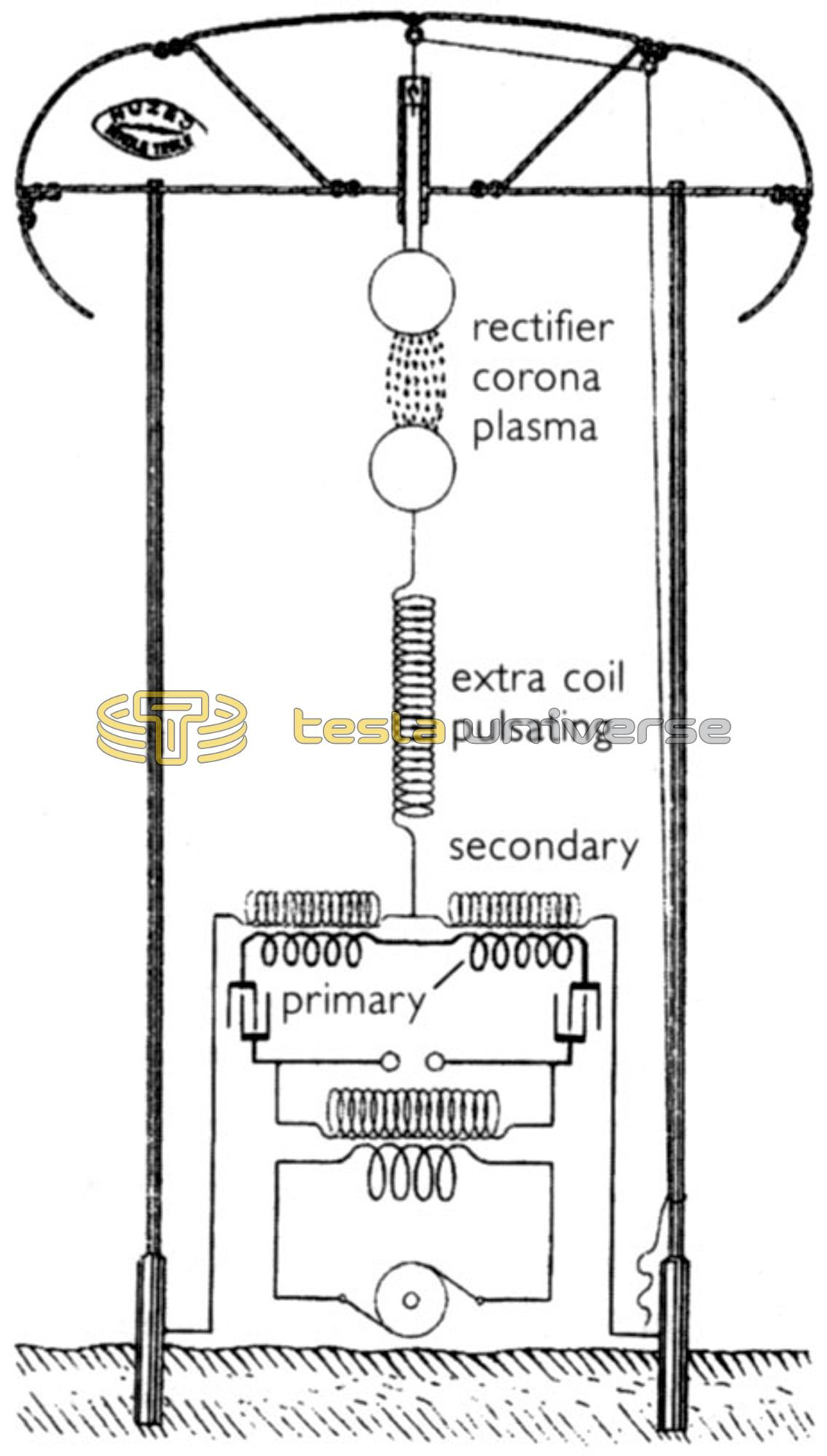 Diagram of Tesla's Wardenclyffe tower using an equidrive
