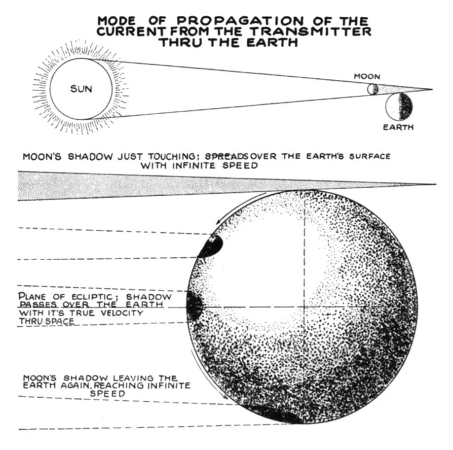 Tesla diagram of solar eclipse