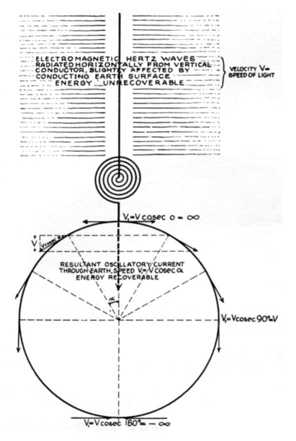 Tesla diagram explaining wireless transmission using Hertzian waves