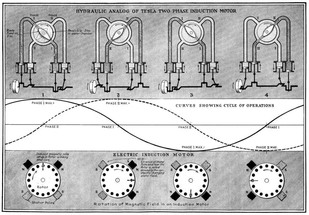 Analog portraying the phenomena of Tesla's rotating magnetic field