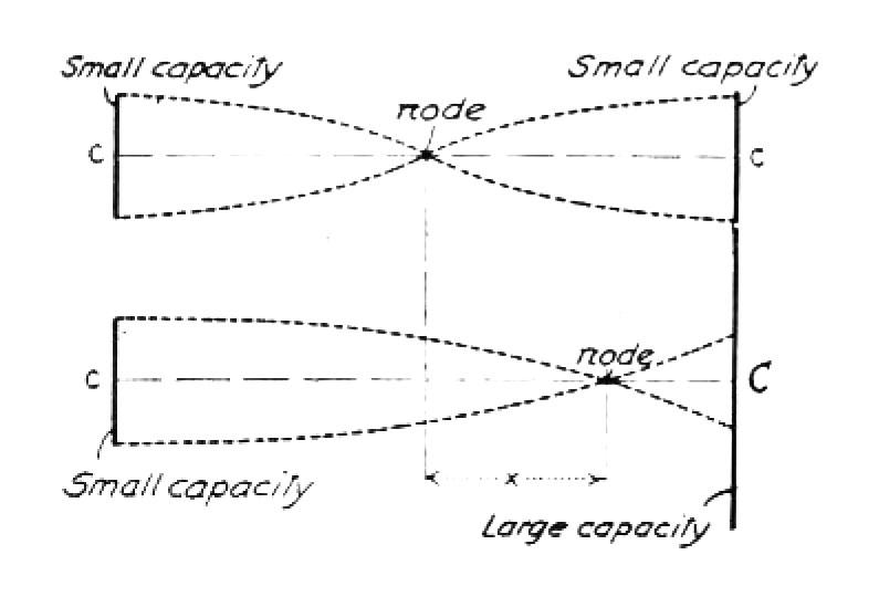 Diagram elucidating effect of large capacity on one end of Tesla oscillating system