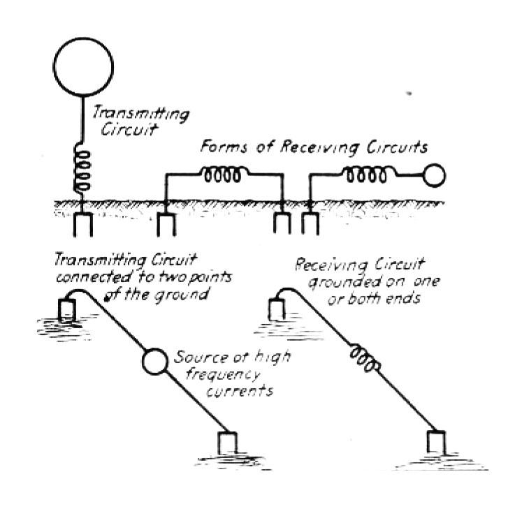Arrangements of directive circuits from Tesla's U. S. Patent No. 613,809