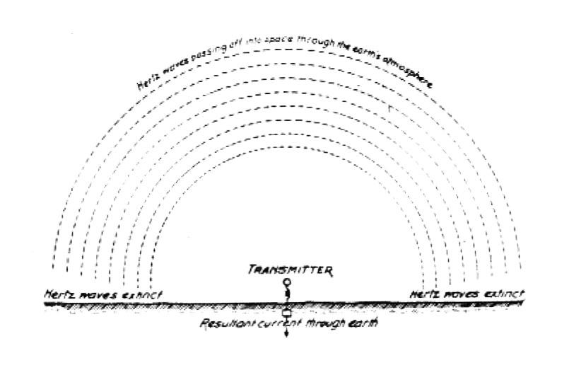 Tesla diagram exposing the fallacy of the gilding wave theory
