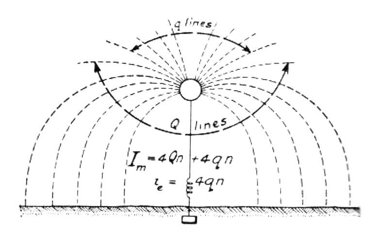 Tesla diagram explaining relation between effective and measured current in antenna