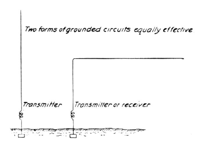 Tesla diagram showing unimportance of antenna position in disproval of the Hertz-wave theory
