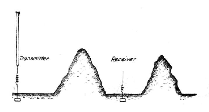 Showing effect of two hills as further proof against the hertz-wave theory
