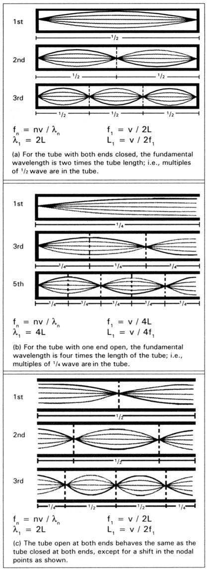 Diagram explaining harmonics of which Tesla was a master