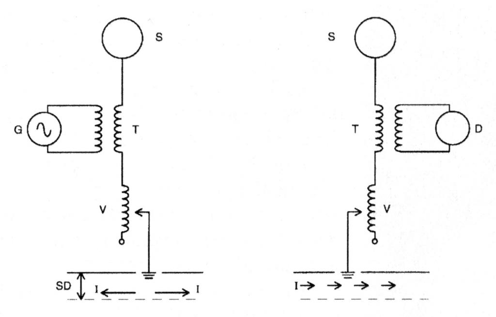 Basic circuits of Tesla's transmitter and receiver.