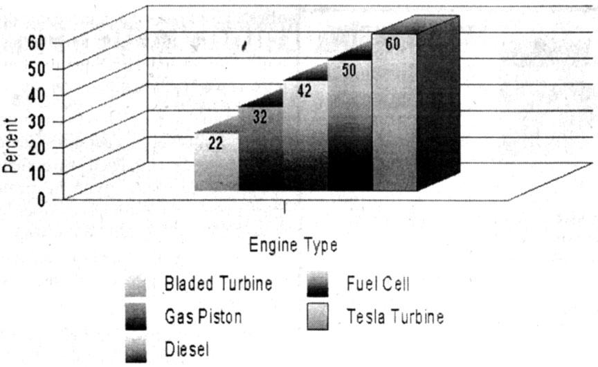 Efficiency Chart Comparing Various Engine Types.