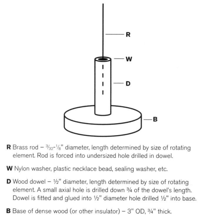 Diagram for jig used in rotating magnetic field project.