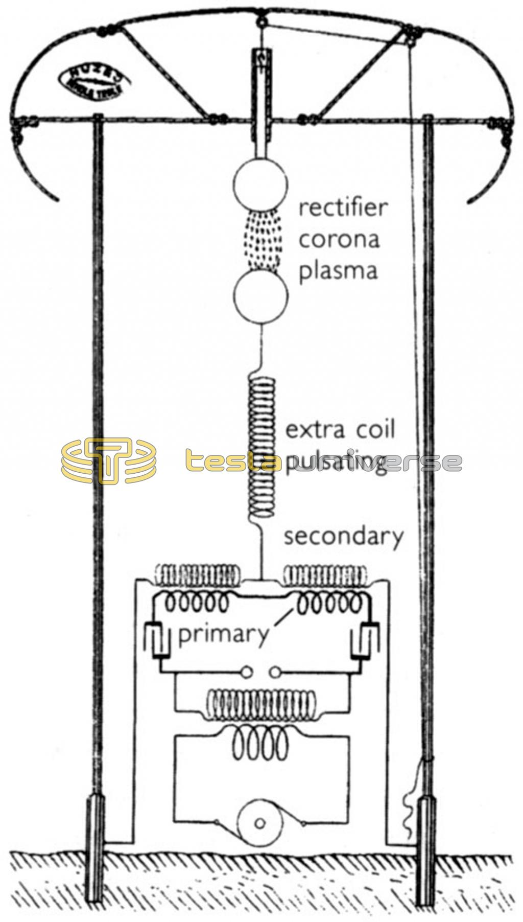 Diagram of Tesla's Wardenclyffe tower using an equidrive configuration