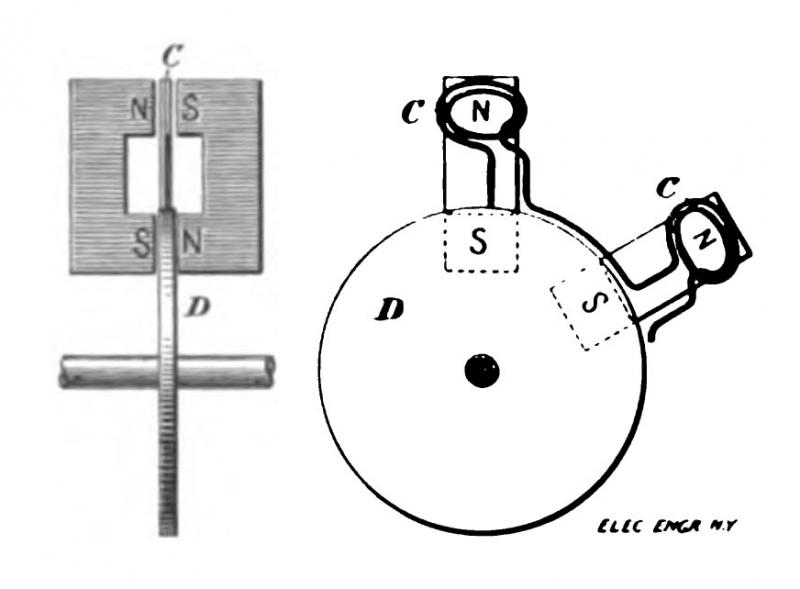 Tesla unipolar dynamo shown by which a machine with a disc armature might be excited