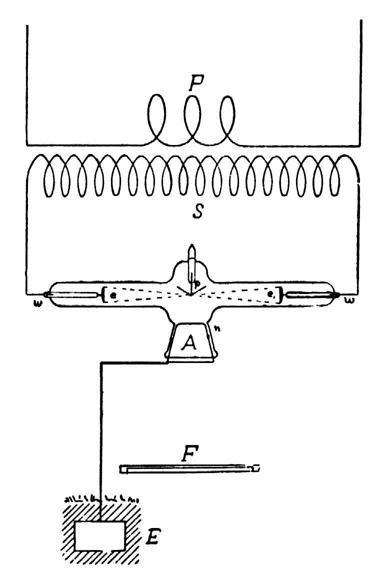 Illustration of method for improved double-focus x-ray tube
