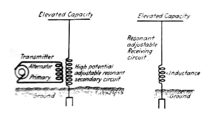 tesla's system of wireless transmission through the earth