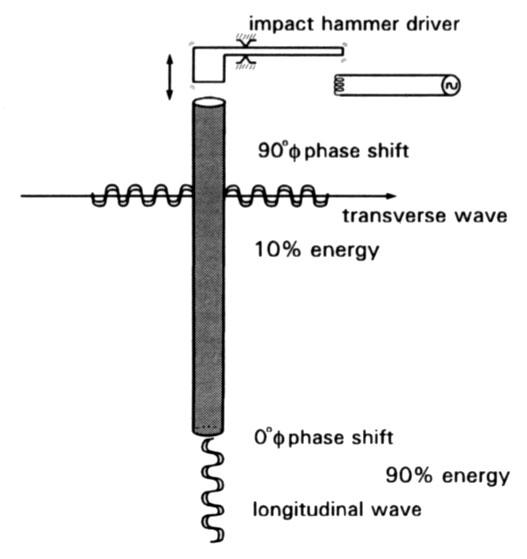 Diagram of longitudinal and transverse wave emission