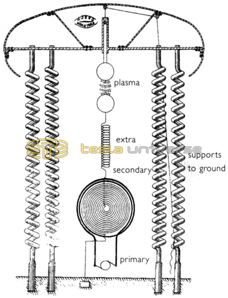 Diagram of Tesla's Wardenclyffe tower using standard configuration