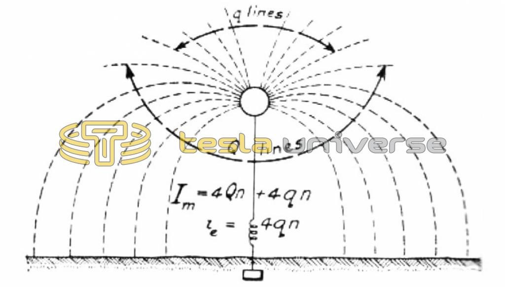 Tesla diagram explaining relation between effective and